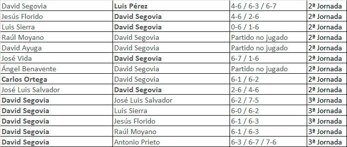 David Segovia